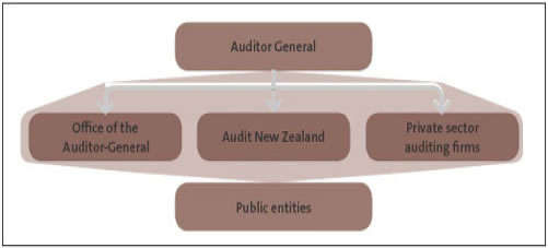 Figure 1: Our operating model