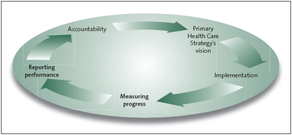 Figure 1: A performance management cycle.