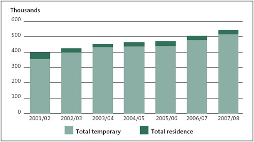 Figure 1: Visa and permit applications accepted for processing, 2001/02 to 2007/08.