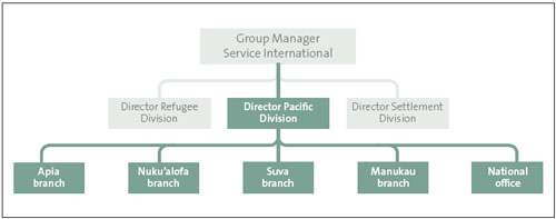 Figure 17: Organisational structure of the Pacific Division
