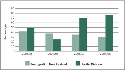 Figure 20: Decisions reversed or sent back to Immigration New Zealand or the Pacific Division by the Residence Review Board, as a percentage of the residence decisions appealed to the Residence Review Board