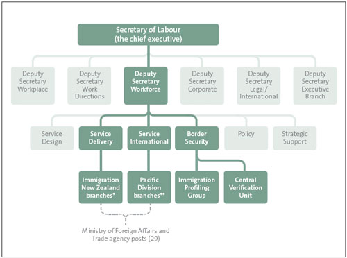 Figure 3: Elements of the Department of Labour's organisational structure involved in.