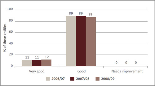Figure 12: Financial information systems and controls – grades for Crown research institutes from 2006/07 to 2008/09, as percentages.