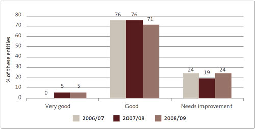 Figure 13: Management control environment – grades for district health boards from 2006/07 to 2008/09, as percentages.