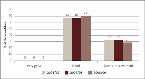 Figure 14: Financial information systems and controls – grades for district health boards from 2006/07 to 2008/09, as percentages.