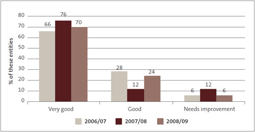 Figure 15: Management control environment – grades for State-owned enterprises from 2006/07 to 2008/09, as percentages.