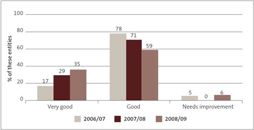 Figure 16: Financial information systems and controls – grades for State-owned enterprises from 2006/07 to 2008/09, as percentages.