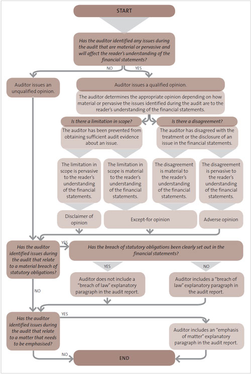 Figure 18: Deciding on the appropriate form of the audit report.