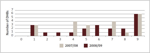 Figure 25: Number of deficient aspects of procurement policy.