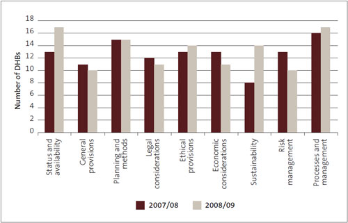 Figure 26: Number of district health boards with procurement policy deficiencies, by aspect.