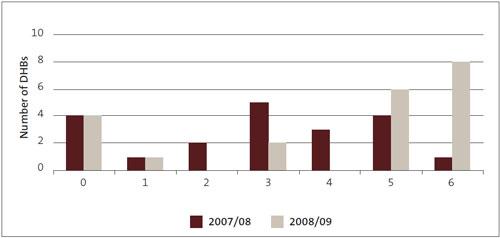 Figure 27: Number of deficient aspects of procurement practice.