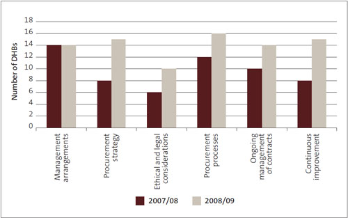 Figure 28: Number of district health boards with deficiencies in procurement practice, by aspect.