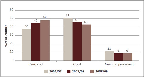 Figure 3: Management control environment – grades for 2006/07 to 2008/09, as percentages.