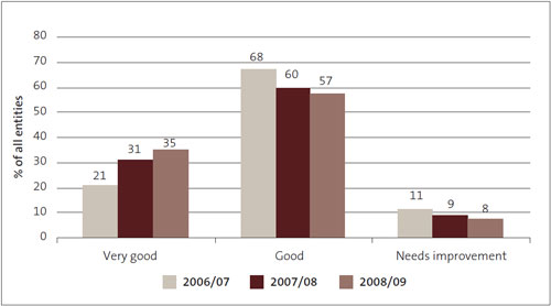 Figure 4: Financial information systems and controls – grades for 2006/07 to 2008/09, as percentages.