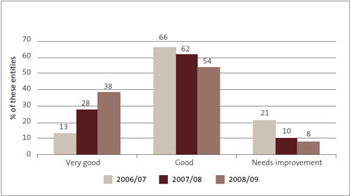 Figure 7: Management control environment – grades for government departments from 2006/07 to 2008/09, as percentages.