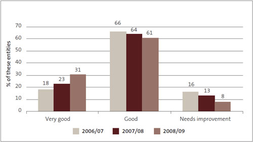 Figure 8: Financial information systems and controls – grades for government departments from 2006/07 to 2008/09, as percentages.