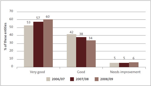 Figure 9: Management control environment – grades for other Crown entities from 2006/07 to 2008/09, as percentages.