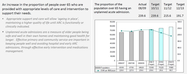 Canterbury DHB's goal of reducing unplanned acute admissions to hospital for those aged over 65, within the context of an ageing population. It also shows the informative narrative that accompanies the impact measures.