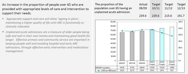 Reducing unplanned acute admissions