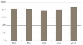 New Zealand's score on the Transparency International Corruption Index for the five years from 2006 to 2010.