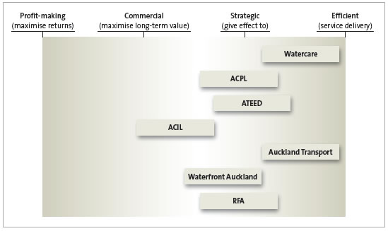 Figure 6 - Purpose of Auckland Council's substantive council-controlled organisations.
