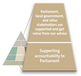 Supporting accountability to Parliament.