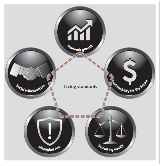 Figure 6 The five elements of the Treasury's Living Standards Framework.