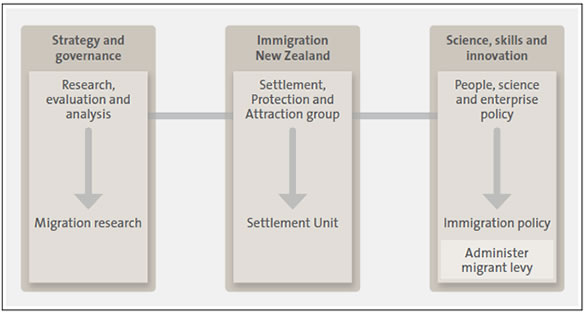 Figure 3 Organisational structure of new migrant settlement work at the Ministry of Business, Innovation and Employment.