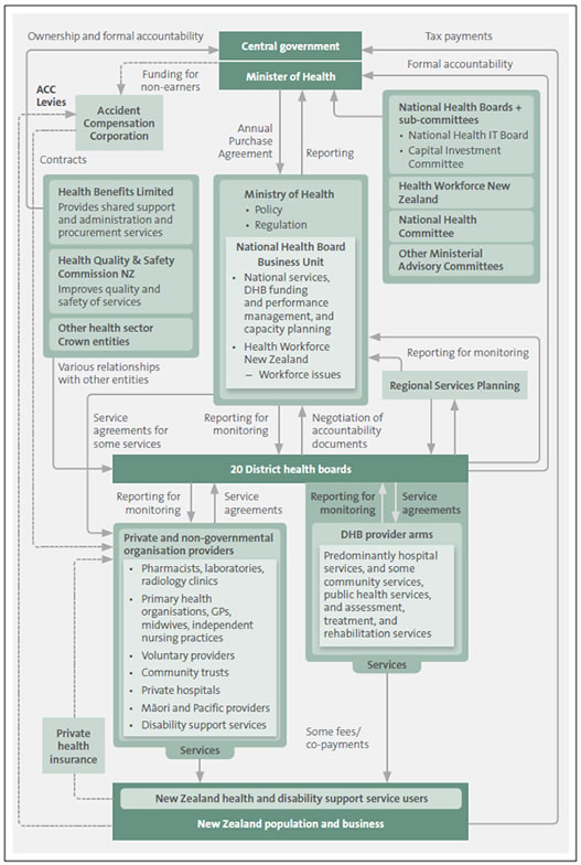 Structure of the health sector.