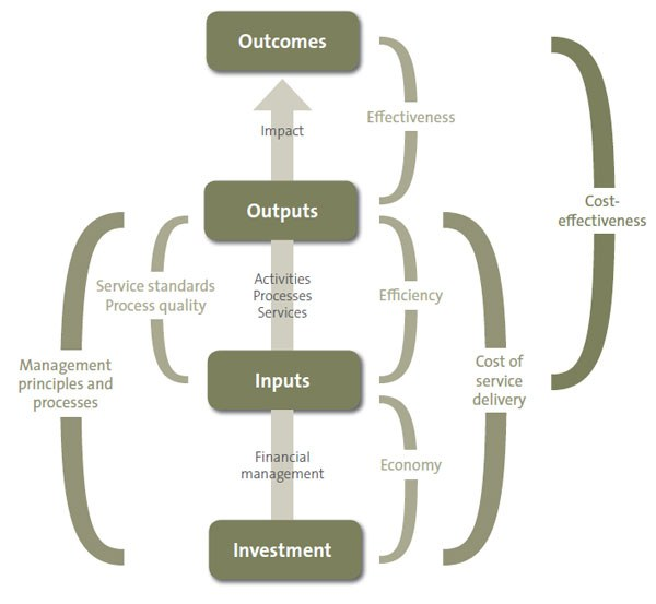 Flowchart of outcome-based performance management model