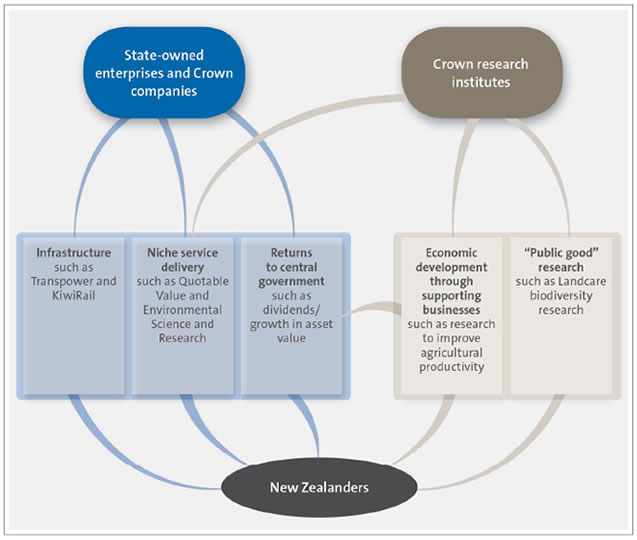 Figure 3 - Main purposes of State-owned enterprises, Crown research institutes, and other Crown companies in this study.