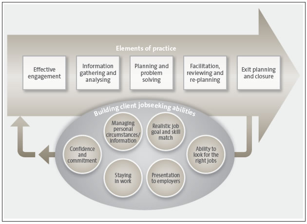 Figure 2 Work and Income case management model .
