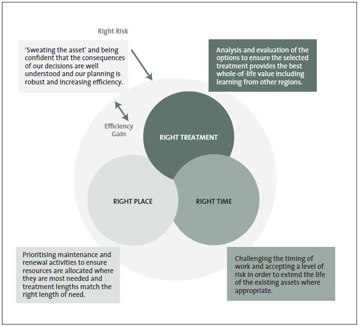 Figure 2: The New Zealand Transport Agency's renewals planning framework.