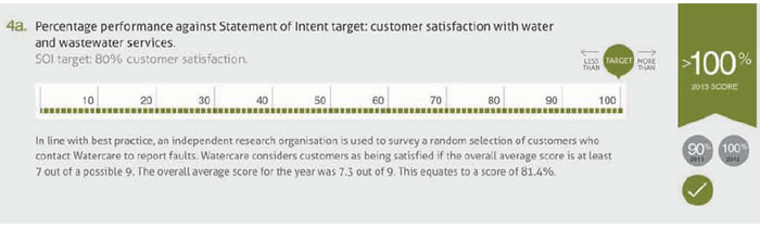 Figure 10 Customer satisfaction rate against service target, 2012/13.
