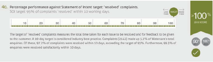 Figure 11 An example of Watercare's performance reporting from its Annual Report 2013.