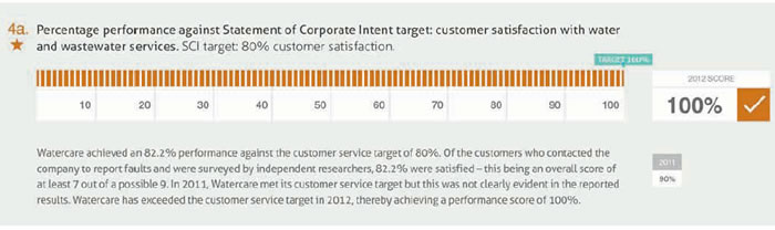 Figure 9 Customer satisfaction rate against service target, 2011/12.