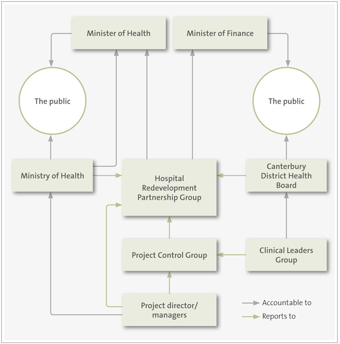 Figure 2: Acute Services Building project governance structure.