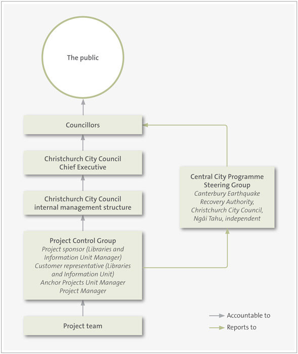 Figure 2: New Central Library project governance structure, December 2014.