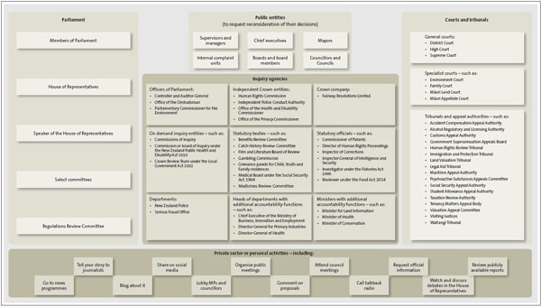 Smaller version of Figure 2 - Organisations that administer New Zealand's public sector accountability arrangements.