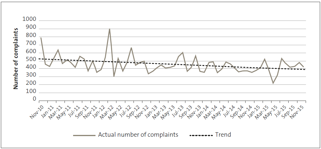 Figure 1, showing five years of complaints fluctuating but trending down, from nearly 800 in November 2010 to just over 400 in November 2015.