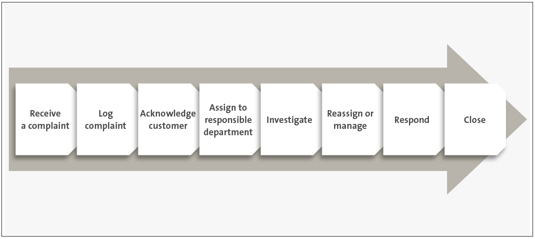 Figure 2, showing eight steps from receiving a complaint through logging it, assigning it, investigating, responding, and closing it.