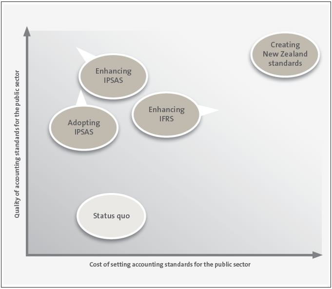 Figure 5, Assessment of four approaches for setting accounting standards for the public sector.