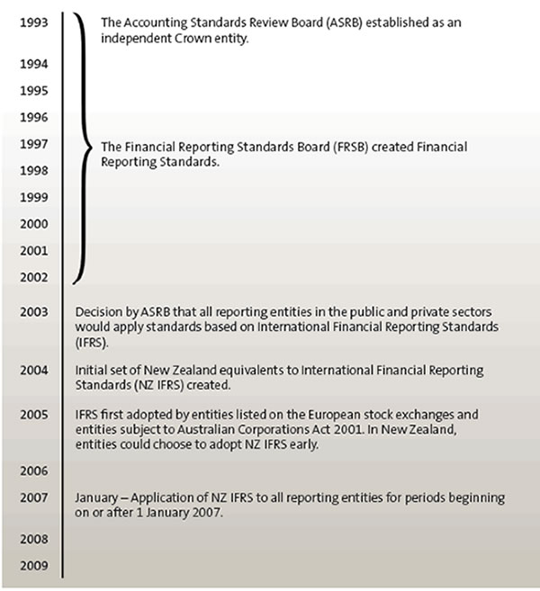Development of accounting standards in New Zealand between 1993 and 2009.