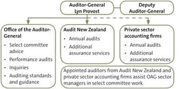 Relationship between each business unit and other audit service providers.