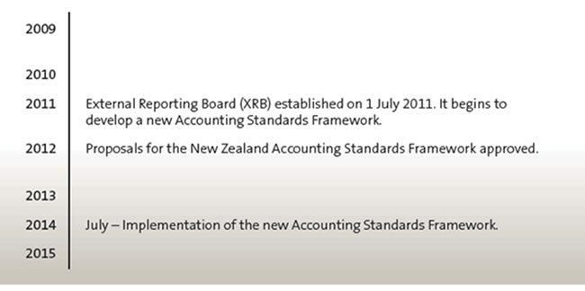 Significant changes to accounting standards since 2009.