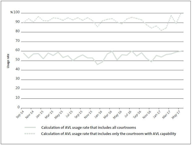 Comparing two different calculations of the usage rate of Audio-Visual Links in Christchurch District Court, September 2014 to May 2017