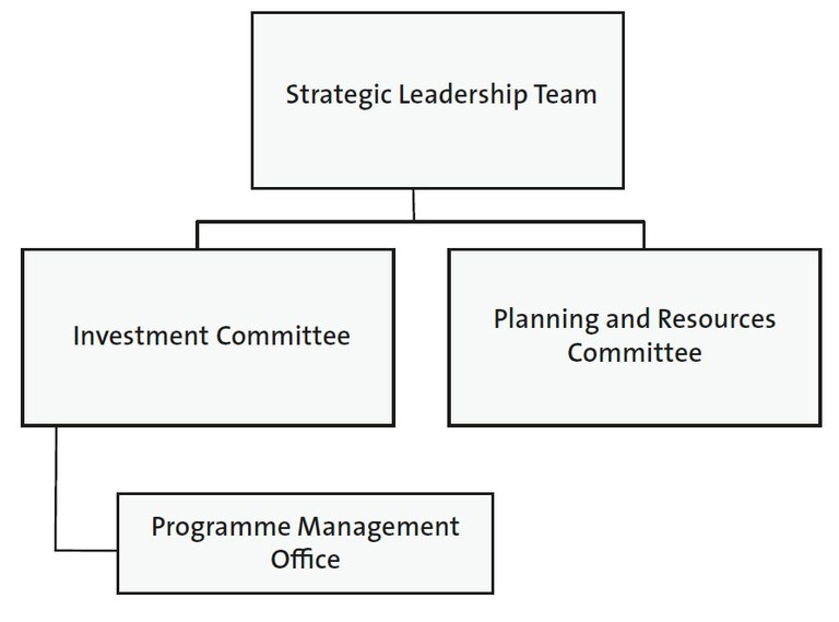 The Ministry of Justice's project governance structure since 2014