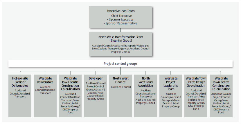 Figure 7: Management structure for the Massey North development.