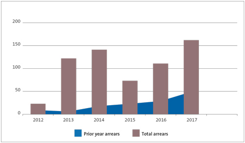 There were more audits in arrears for 2017 than in previous years.