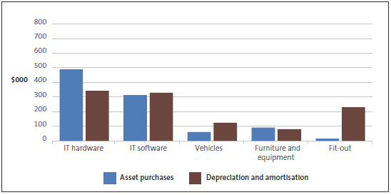 Asset purchases and depreciation.